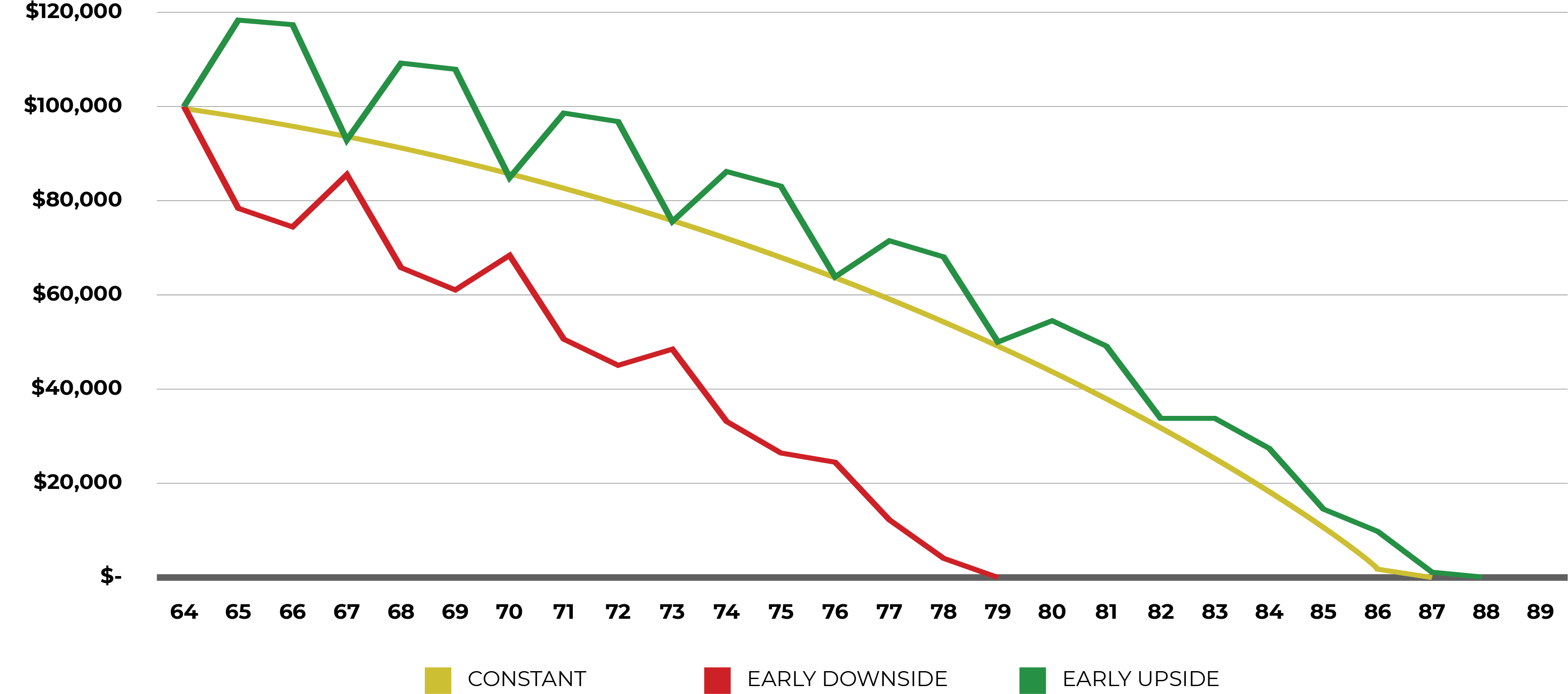 RETIRING DURING A RECESSION GRAPH